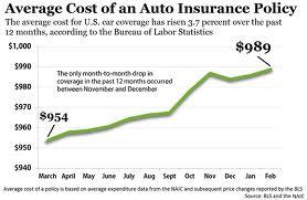praetorian auto insurance cost